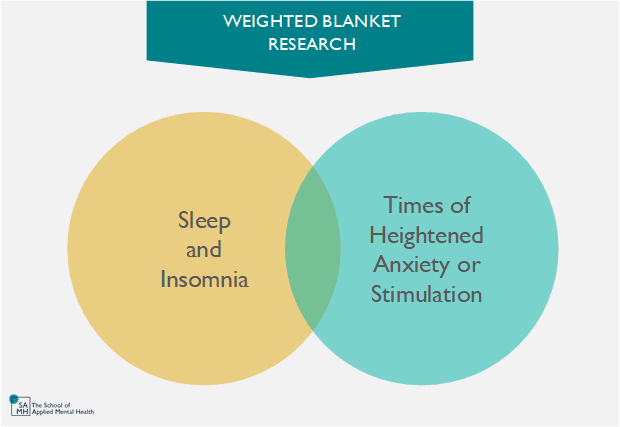 Research on the benefits of weighted blankets falls into two categories: weighted blankets to improve sleep/insomnia and weighted blankets for anxiety and over stimulation